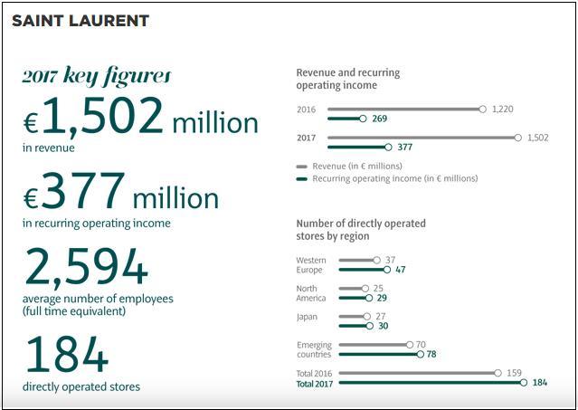 Saint Laurent liên tiếp chứng tỏ là thương hiệu đình đám của năm với đà tăng trưởng vượt bậc - Ảnh 1.