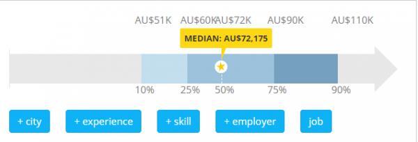 Kỹ sư Cơ khí – Ngành nghề có mức thu nhập đáng mơ ước tại Úc - Ảnh 1.