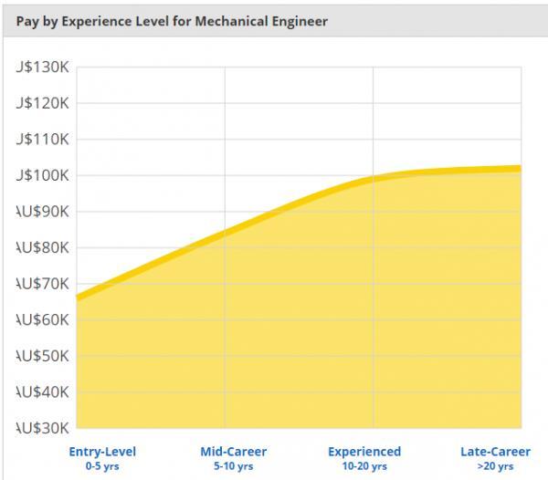 Kỹ sư Cơ khí – Ngành nghề có mức thu nhập đáng mơ ước tại Úc - Ảnh 2.