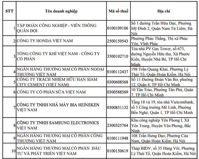 Vinamilk tiếp tục lọt Top 10 công ty nộp thuế thu nhập doanh nghiệp nhiều nhất Việt Nam - Ảnh 1.