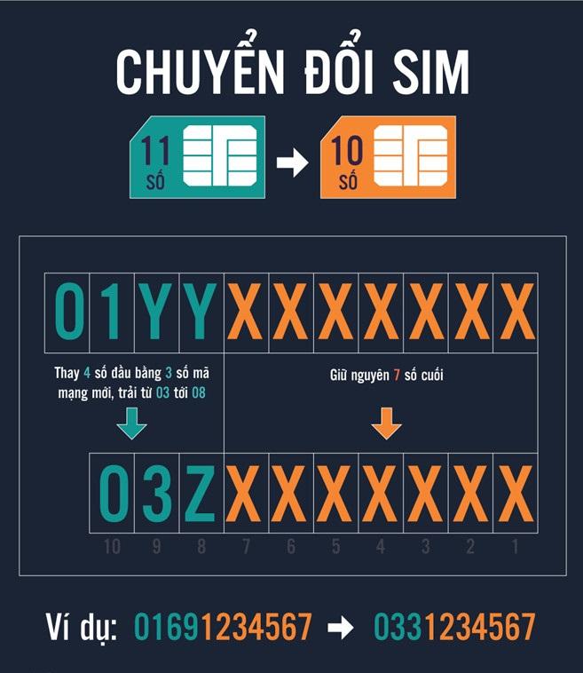 Bạn có biết quy định chuyển đổi sim 11 số sang 10 số cụ thể của các nhà mạng? - Ảnh 1.