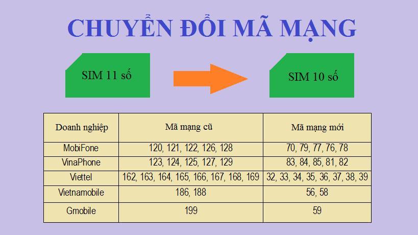 Bạn có biết quy định chuyển đổi sim 11 số sang 10 số cụ thể của các nhà mạng? - Ảnh 3.
