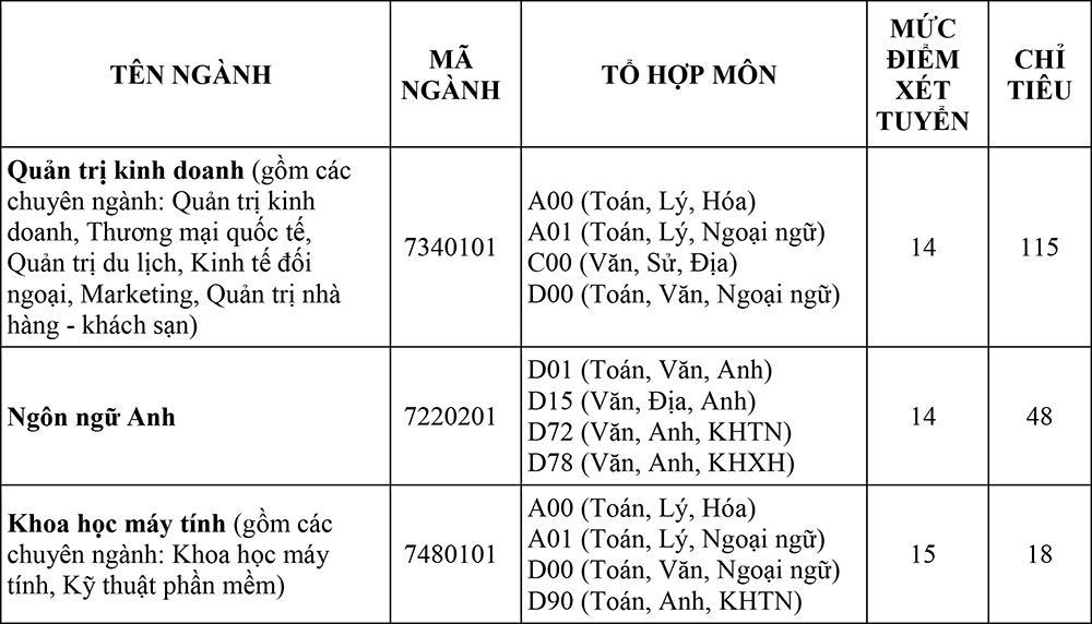 Đại học Quốc tế Sài Gòn (SIU) công bố xét tuyển bổ sung năm 2018 - Ảnh 2.