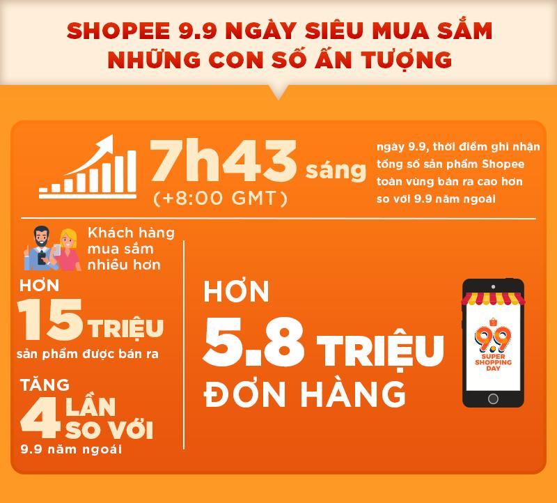 Shopee 9.9 ngày siêu mua sắm đạt kỷ lục hơn 5.8 triệu đơn đặt hàng chỉ trong 24 giờ - Ảnh 1.