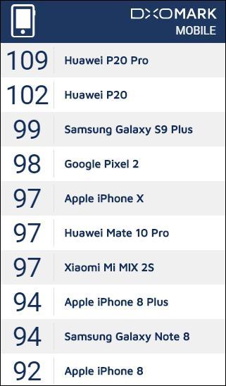 Huawei P20 Pro nhận loạt giải thưởng tại TechRadar Mobile Choice Consumer Awards 2018 - Ảnh 1.