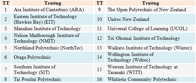 Du học New Zealand: Chọn Đại học hay Học viện Kỹ nghệ - Ảnh 3.