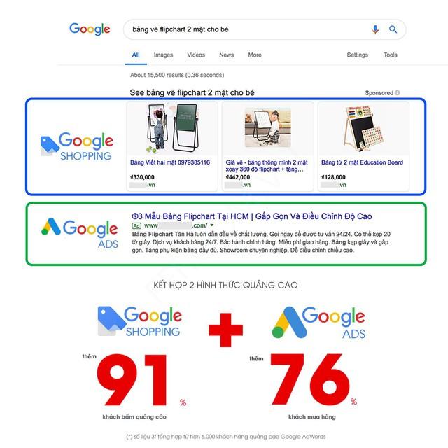 Công phá Google Shopping Việt Nam với công cụ độc đáo từ 3F - Ảnh 1.