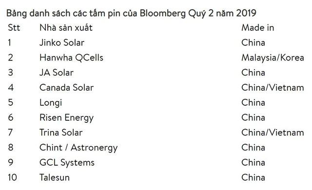 Lựa chọn tấm pin mặt trời cho doanh nghiệp, đâu là lời giải cho bài toán khó - Ảnh 2.