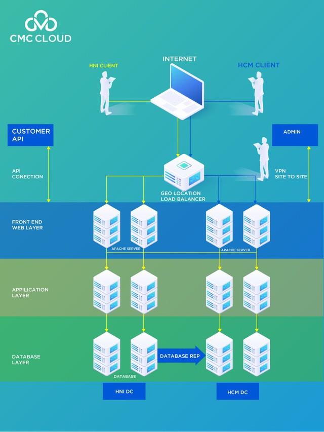Public Cloud giúp hoạt động của ngành tài chính an toàn và ổn định hơn - Ảnh 1.