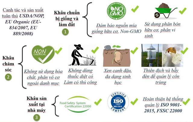 SBT tiên phong và phát triển ra sao trong phân khúc sản phẩm đường Organic? - Ảnh 1.