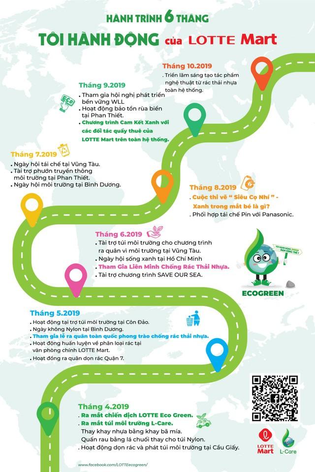 """Chặng đường 6 tháng """"Tôi hành động"""" của LOTTE Mart cùng chương trình Eco Green - Ảnh 1."""