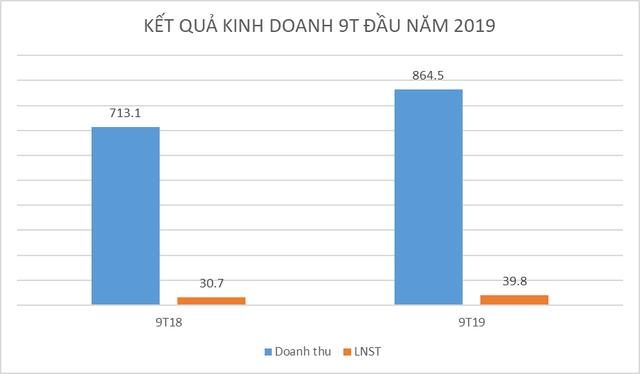 Nhựa Hà Nội (NHH): Lãi tăng 30% trong quý III - Ảnh 1.