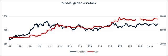 GEC - lợi nhuận trước thuế 9 tháng đạt 94% kế hoạch năm - ảnh 4