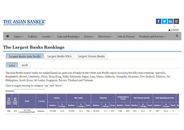 SCB vào top 10 ngân hàng Việt có tên trong danh sách 500 ngân hàng mạnh nhất khu vực - Ảnh 1.