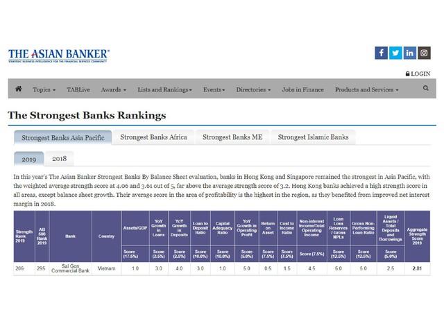 SCB vào top 10 ngân hàng Việt có tên trong danh sách 500 ngân hàng mạnh nhất khu vực - Ảnh 2.