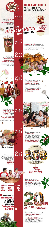 Highlands Coffee và hành trình 20 năm gắn kết niềm tự hào đất Việt - Ảnh 1.