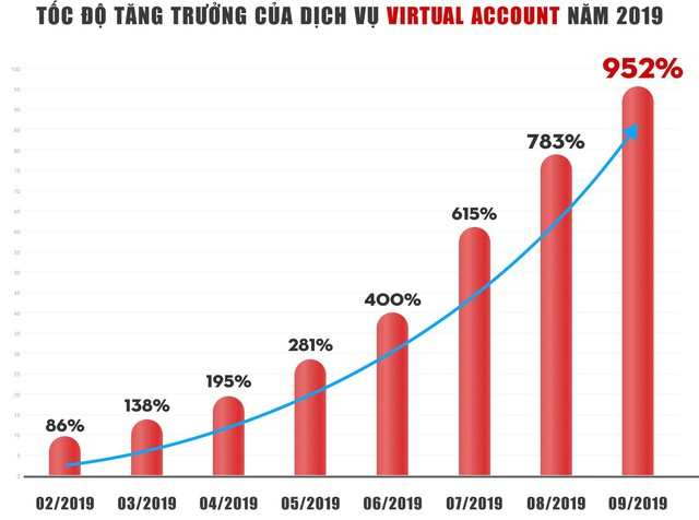 Dịch vụ Virtual Account – giải pháp vì một xã hội không tiền mặt - Ảnh 1.