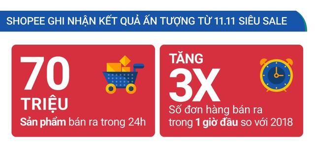 Shopee ghi nhận 70 triệu sản phẩm được bán ra trong sự kiện mua sắm 11.11 Siêu Sale - Ảnh 1.