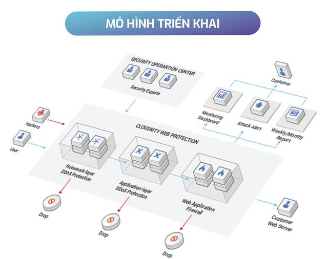 Doanh nghiệp Việt - Sai lầm khi chưa thực sự chú trọng đến việc bảo vệ website - Ảnh 2.