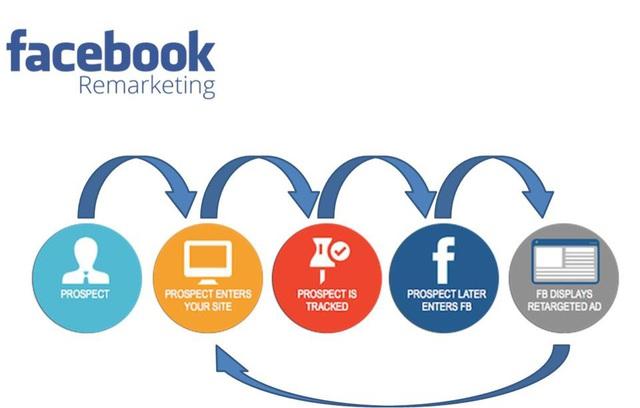 5 chiến thuật Remarketing Facebook thông minh giúp tối ưu doanh thu mùa cuối năm - Ảnh 1.