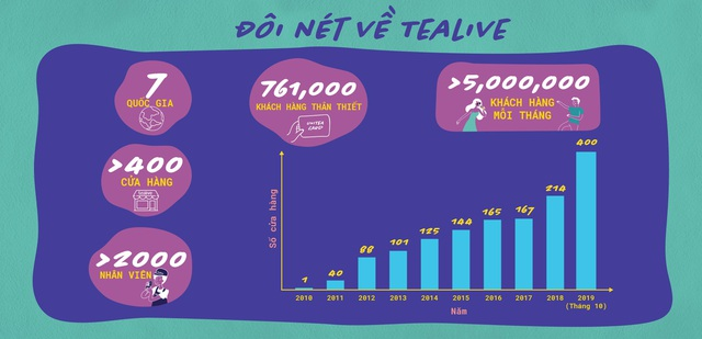 Thị trường trà sữa Việt 2019: Cơ hội vẫn rộng mở cho những người giỏi bắt kịp xu hướng - Ảnh 2.