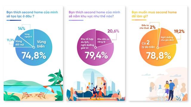 Second home biển: Giải pháp đầu tư 3-trong-1 lý tưởng cho người trẻ - Ảnh 1.