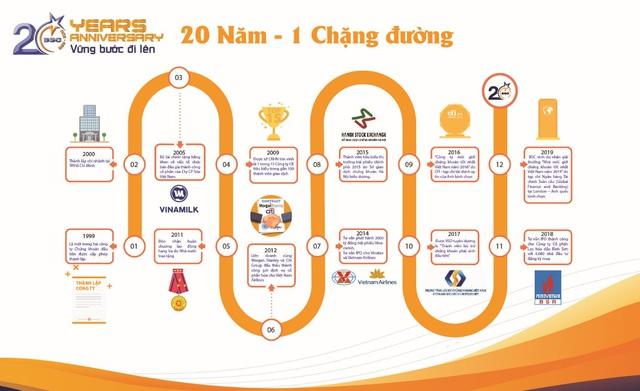 Chứng khoán BIDV – Hành trình 20 năm vững bước đi lên - Ảnh 1.