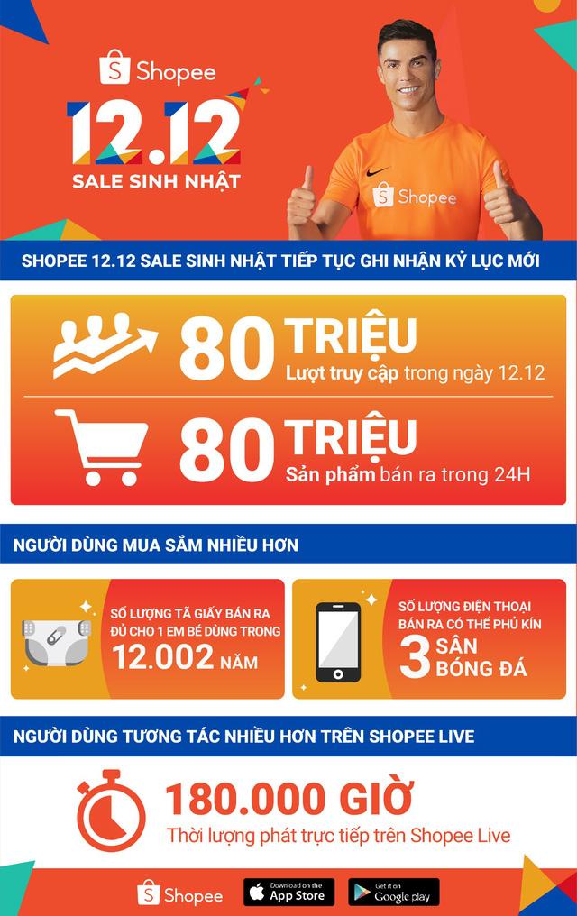 Shopee phá vỡ mọi kỷ lục với hơn 80 triệu lượt truy cập và 80 triệu sản phẩm bán ra trong sự kiện 12.12 Sale Sinh Nhật - Ảnh 2.