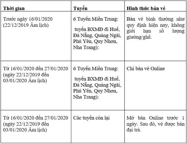Phương Trang chính thức mở bán vé Tết nguyên đán Canh Tý 2020 từ ngày 15/12/2019 - Ảnh 2.