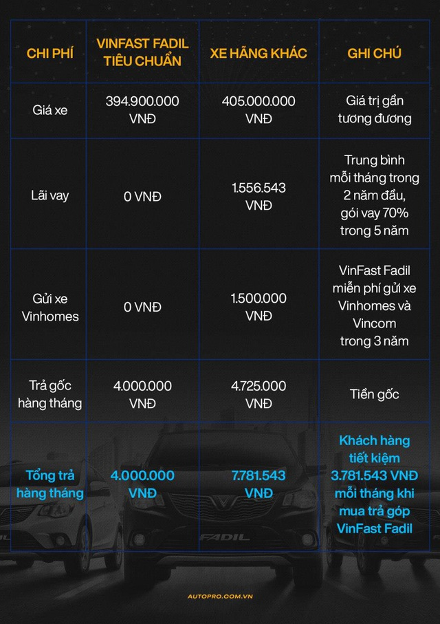 Chính sách siêu ưu đãi tài chính của VinFast - Món hời cho khách hàng mua xe chạy dịch vụ - Ảnh 2.