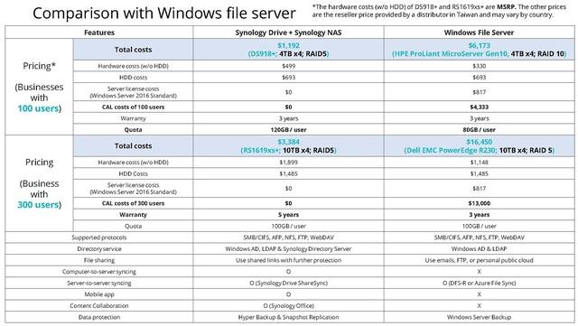 Không phải Google Drive hay Windows Server, đây mới là giải pháp quản lý dữ liệu hiệu quả cho doanh nghiệp - Ảnh 1.