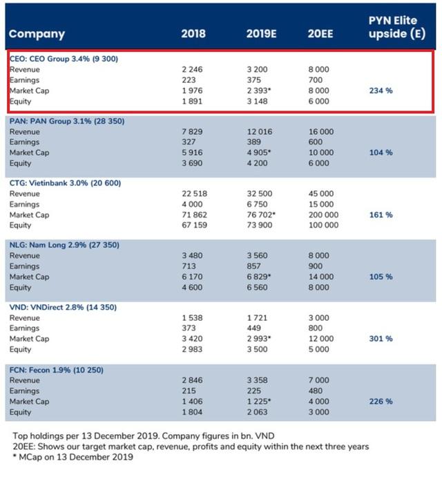 PYN Elite Fund dự phóng cổ phiếu CEO tăng trưởng 234% vào năm 2022 - Ảnh 1.