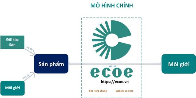 Picity High Park – khởi đầu chiến dịch của ECOE dành cho môi giới bất động sản tự do - Ảnh 1.