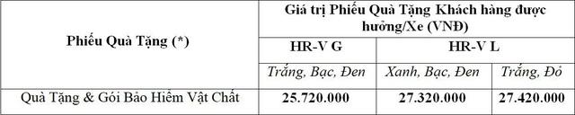 Honda Việt Nam tiếp tục triển khai chương trình khuyến mãi Mua HR-V, nhận ngay quà chất - Ảnh 1.
