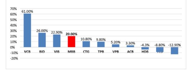 MBB công bố bán 23 triệu cổ phiếu quỹ - Ảnh 2.