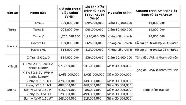 Nissan Việt Nam ưu đãi mạnh tay từ 30 đến 60 triệu đồng cho khách hàng mua xe trong tháng 4/2019 - Ảnh 1.