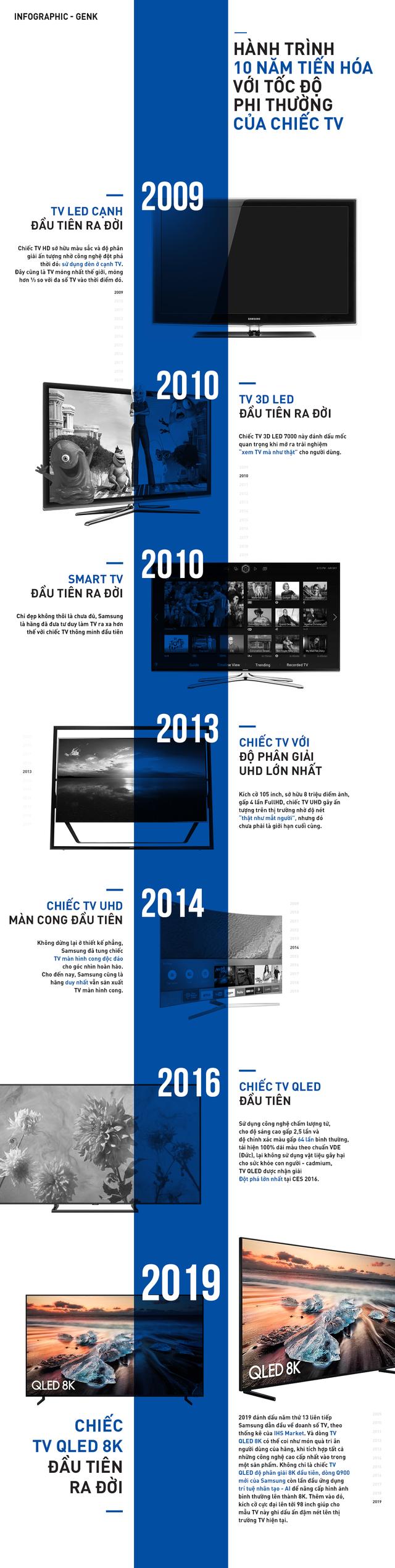 Hành trình 10 năm tiến hoá với tốc độ phi thường của chiếc TV - Ảnh 1.