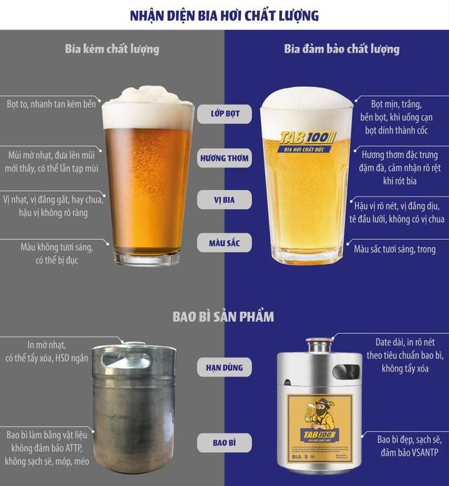 """Bỏ túi vài mẹo để nhận biết bia hơi """"chuẩn"""" - Ảnh 2."""