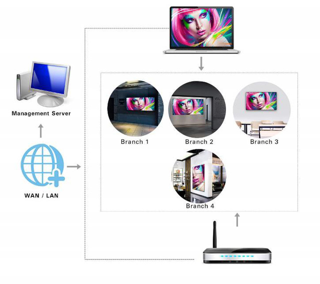 Hãng màn hình AOC ra mắt sản phẩm màn hình Digital Signage tại thị trường Việt Nam - Ảnh 2.