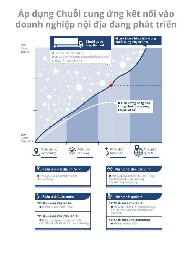 Thiết kế mạng lưới phân phối đúng đắn - chìa khóa thành công trong thị trường FMCG - Ảnh 1.