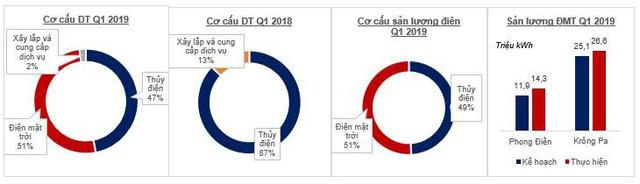 Đẩy mạnh điện mặt trời GEC ngược dòng thị trường, lợi nhuận gộp quý I 2019 tăng trưởng gần 50% - Ảnh 1.