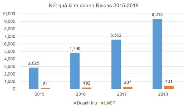 Bất chấp thị trường khó khăn, Ricons tiếp tục ký kết hàng loạt dự án mới - Ảnh 2.