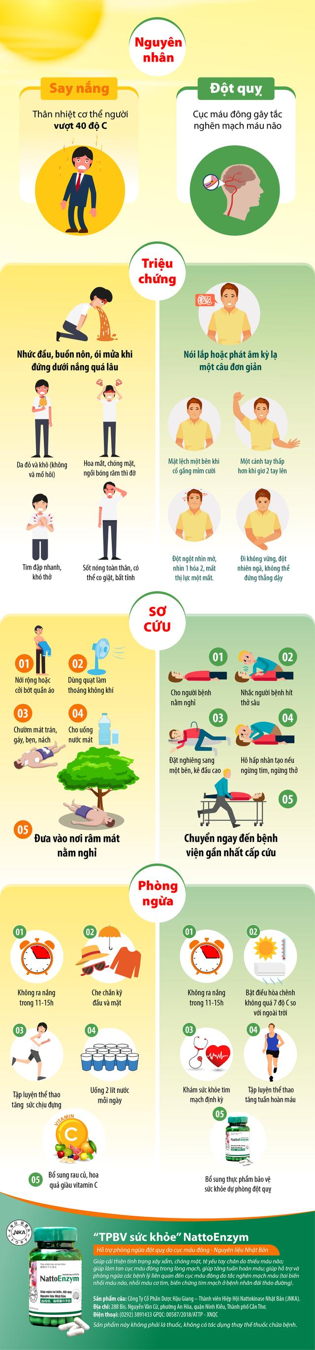 Nhiều người sống đến 40 tuổi vẫn nhầm lẫn say nắng với đột quỵ - Ảnh 1.