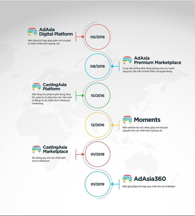 Dấu ấn nổi bật của AdAsia sau chặng đường 3 năm tại Việt Nam - Ảnh 1.