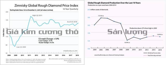 Dưới 50 triệu nên mua đồng hồ kim cương hay vàng nguyên khối? - Ảnh 1.