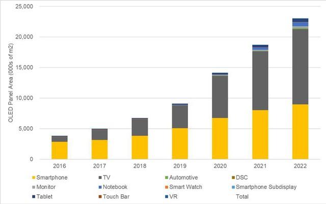 TV OLED ngày càng phát triển nhanh chóng - Ảnh 3.