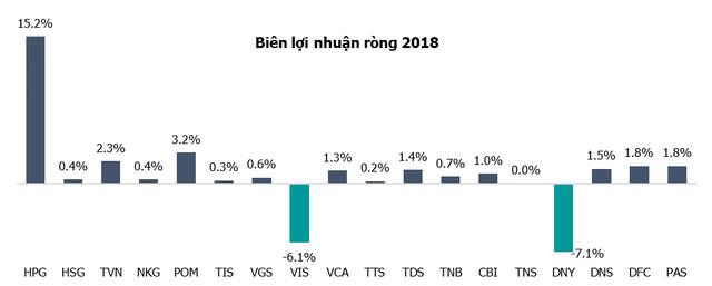 Vietinbank Securities Dự Báo Ngành Thép Cạnh Tranh Khốc Liệt Hơn, Các Doanh Nghiệp Nhỏ Có Thể Bị Đào Thải - Ảnh 1.