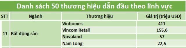 """Thương hiệu Nam Long (Hose: NLG) nằm trong  """"Top 50 thương hiệu dẫn đầu 2019"""" do Forbes Việt Nam bình chọn - Ảnh 1."""