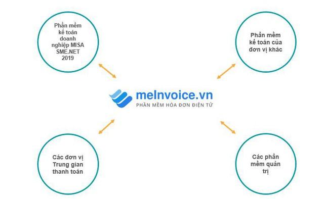 Đơn giản hóa việc triển khai hóa đơn điện tử cho doanh nghiệp vừa và nhỏ - Ảnh 1.