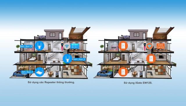 Mesh Wifi – Giải pháp wifi toàn diện cho ngôi nhà thông minh - Ảnh 1.